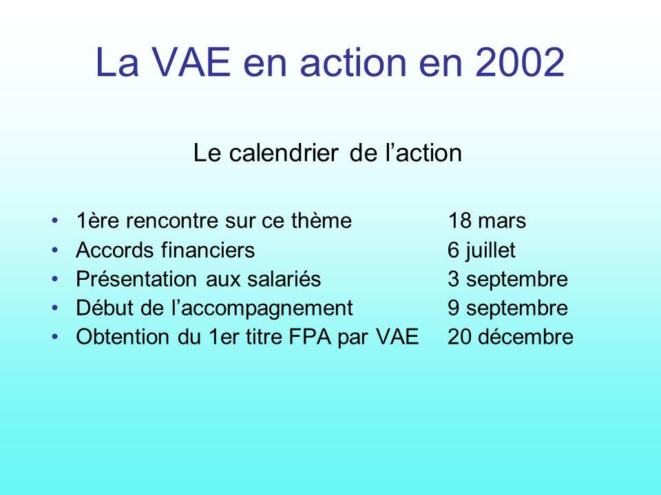 La VAE en action en 2002 1ère rencontre sur ce thème18 mars Accords financiers6 juillet Présentation aux salariés3 septembre Début de laccompagnement9 septembre Obtention du 1er titre FPA par VAE20 décembre Le calendrier de laction
