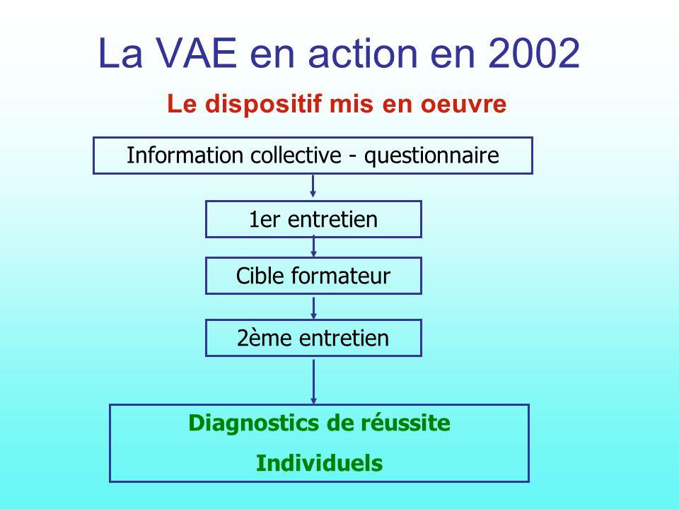 La VAE en action en 2002 Le dispositif mis en oeuvre 1er entretien Cible formateur 2ème entretien Diagnostics de réussite Individuels Information collective - questionnaire