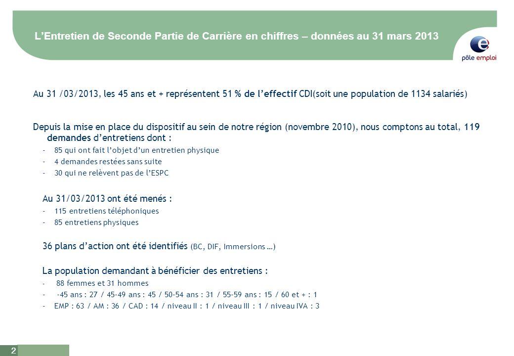 2 2 LEntretien de Seconde Partie de Carrière en chiffres – données au 31 mars 2013 Au 31 /03/2013, les 45 ans et + représentent 51 % de leffectif CDI(soit une population de 1134 salariés) Depuis la mise en place du dispositif au sein de notre région (novembre 2010), nous comptons au total, 119 demandes dentretiens dont : -85 qui ont fait lobjet dun entretien physique -4 demandes restées sans suite -30 qui ne relèvent pas de lESPC Au 31/03/2013 ont été menés : -115 entretiens téléphoniques -85 entretiens physiques 36 plans daction ont été identifiés (BC, DIF, Immersions …) La population demandant à bénéficier des entretiens : - 88 femmes et 31 hommes - -45 ans : 27 / 45-49 ans : 45 / 50-54 ans : 31 / 55-59 ans : 15 / 60 et + : 1 -EMP : 63 / AM : 36 / CAD : 14 / niveau II : 1 / niveau III : 1 / niveau IVA : 3