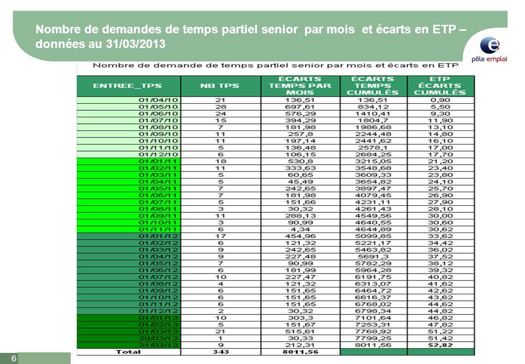 7 7 Temps partiels senior : nombre de bénéficiaires – données au 31 mars 2013 AU 31 Mars 2013 : 343 salariés bénéficient dun aménagement individuel du temps de travail Si temps partiel à 50%: taux de rémunération à 65% : 3% Si temps partiel à 60%: taux de rémunération à 75% : 8 % Si temps partiel à 80%: taux de rémunération à 95% : 89 % Répartition des bénéficiaires par sexe