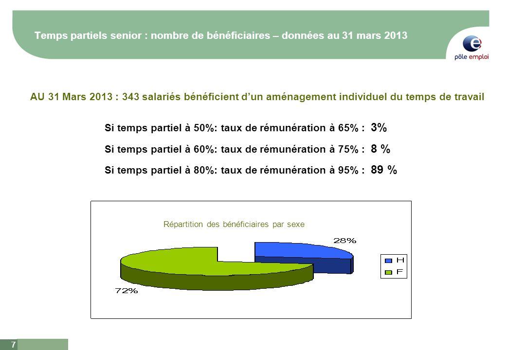 8 8 Accord senior : Embauches – données au 31 mars 2013 Depuis le 01/04/2010, 8.5 % des embauches en CDI ont concerné des salariés de plus de 50 ans Depuis le 01/04/2010, 30 % des entrées en CUI ont concerné des salariés de plus de 50 ans