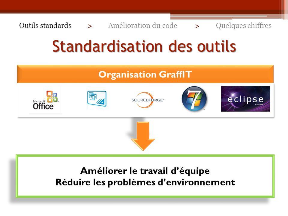 Standardisation des outils Outils standardsQuelques chiffresAmélioration du code > > Organisation GraffIT Améliorer le travail déquipe Réduire les problèmes denvironnement Améliorer le travail déquipe Réduire les problèmes denvironnement