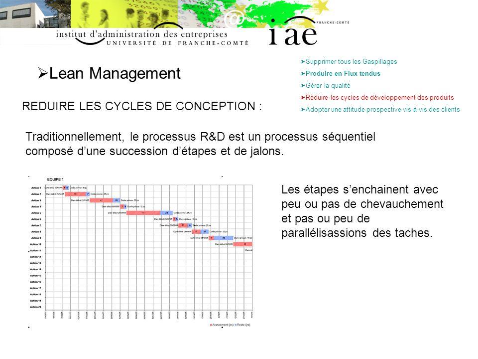 Lean Management REDUIRE LES CYCLES DE CONCEPTION : Supprimer tous les Gaspillages Produire en Flux tendus Gérer la qualité Réduire les cycles de dével