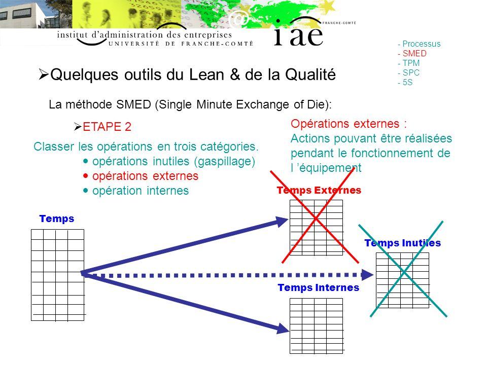 Quelques outils du Lean & de la Qualité - Processus - SMED - TPM - SPC - 5S La méthode SMED (Single Minute Exchange of Die): ETAPE 2 Classer les opéra