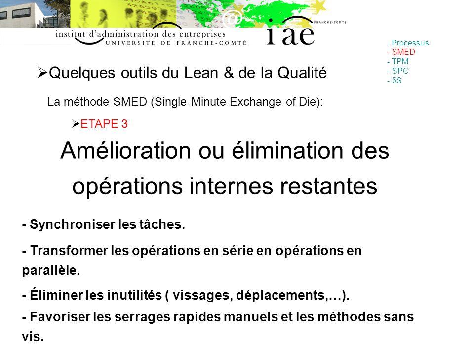 Quelques outils du Lean & de la Qualité - Processus - SMED - TPM - SPC - 5S La méthode SMED (Single Minute Exchange of Die): ETAPE 3 Amélioration ou é