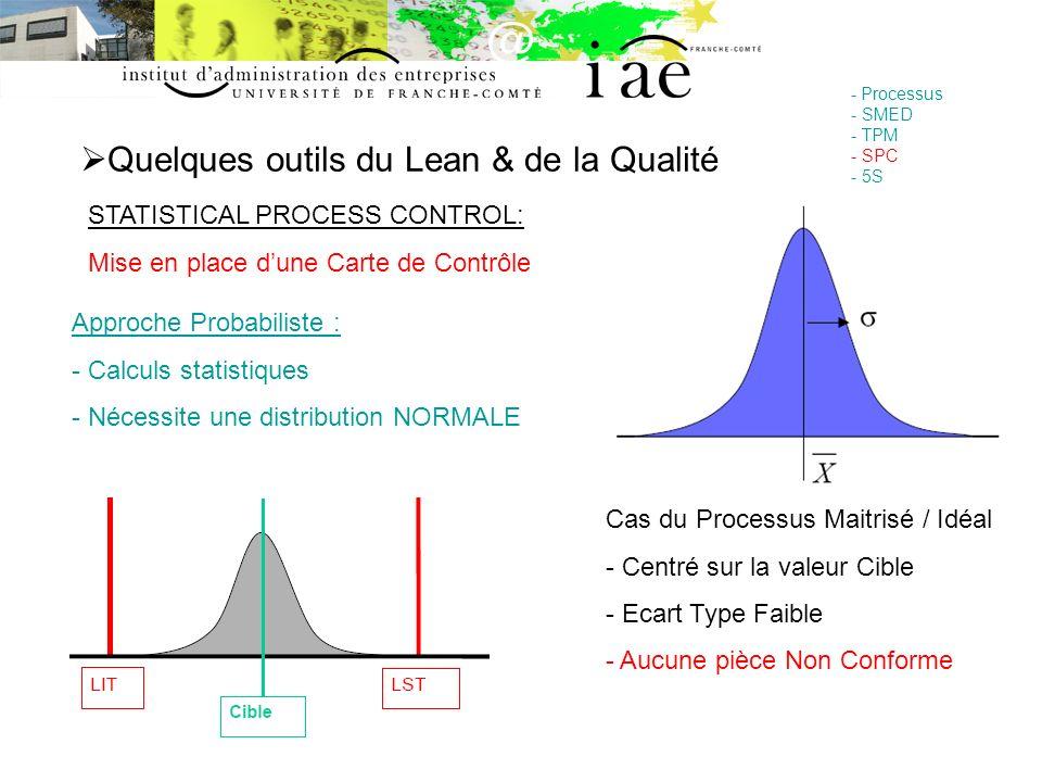 Quelques outils du Lean & de la Qualité - Processus - SMED - TPM - SPC - 5S STATISTICAL PROCESS CONTROL: Mise en place dune Carte de Contrôle Approche