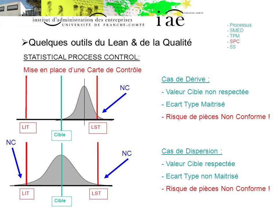 Quelques outils du Lean & de la Qualité - Processus - SMED - TPM - SPC - 5S STATISTICAL PROCESS CONTROL: Mise en place dune Carte de Contrôle Cas de D