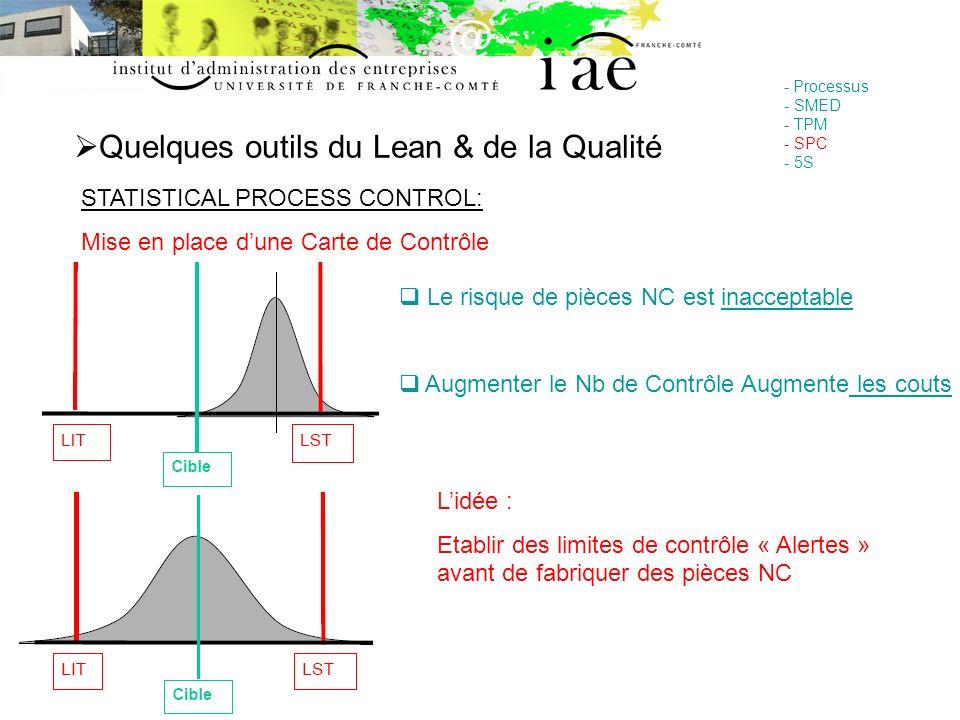 Quelques outils du Lean & de la Qualité - Processus - SMED - TPM - SPC - 5S STATISTICAL PROCESS CONTROL: Mise en place dune Carte de Contrôle Le risqu
