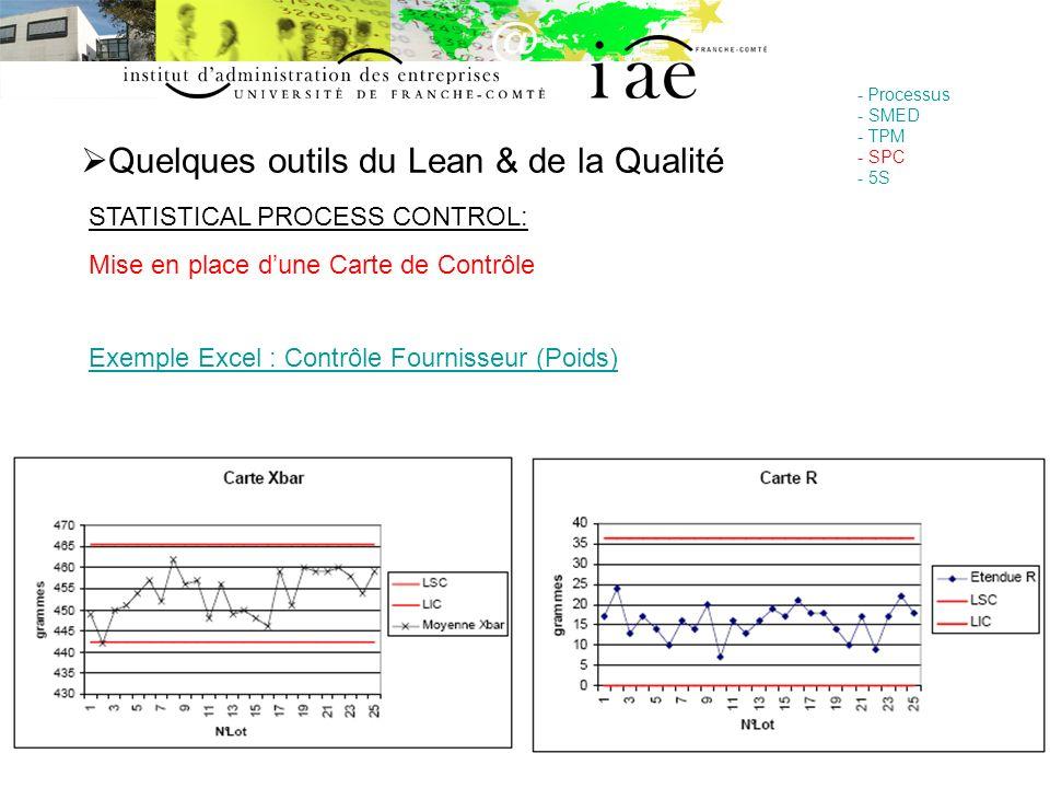 Quelques outils du Lean & de la Qualité - Processus - SMED - TPM - SPC - 5S STATISTICAL PROCESS CONTROL: Mise en place dune Carte de Contrôle Exemple