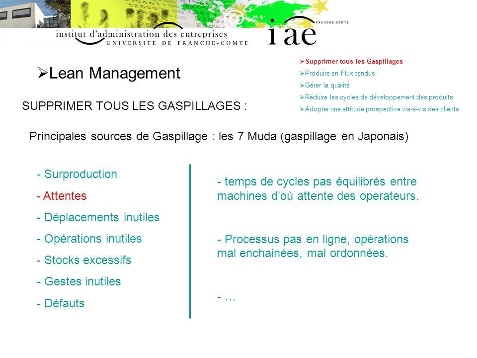 Lean Management SUPPRIMER TOUS LES GASPILLAGES : Supprimer tous les Gaspillages Produire en Flux tendus Gérer la qualité Réduire les cycles de dévelop