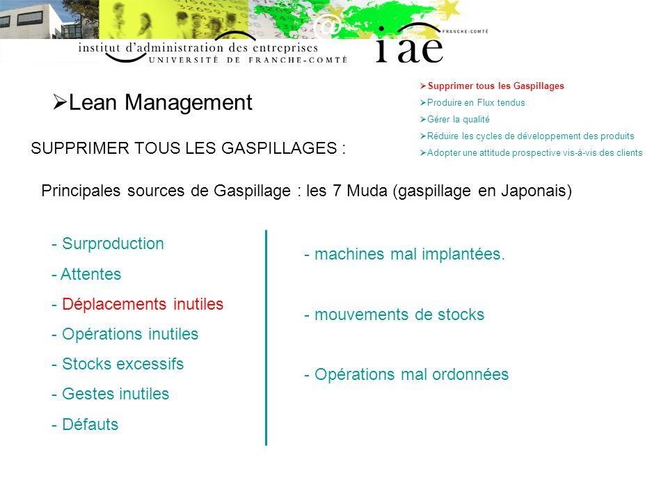 Quelques outils du Lean & de la Qualité - Processus - SMED - TPM - SPC - 5S La méthode SMED (Single Minute Exchange of Die): ETAPE 2 (Exemples de conversion Interne / Externe) - Préparer d avance la matière à transformer et la disposer près de la machine.