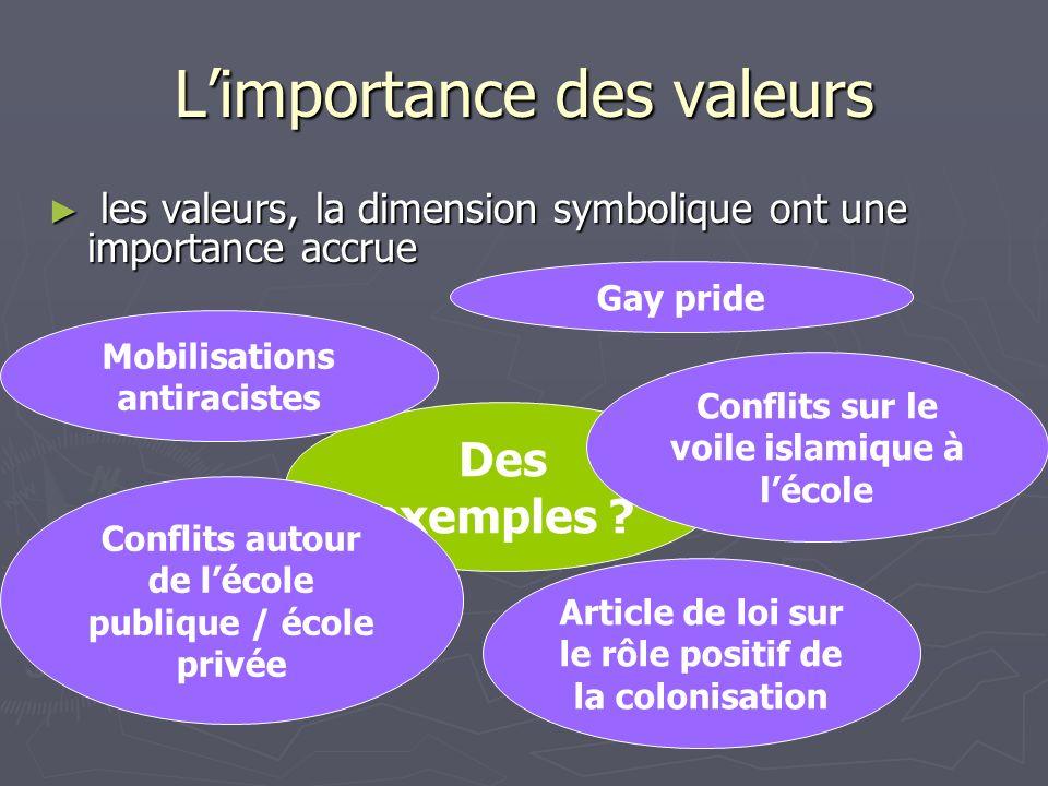 Des exemples ? Limportance des valeurs les valeurs, la dimension symbolique ont une importance accrue les valeurs, la dimension symbolique ont une imp
