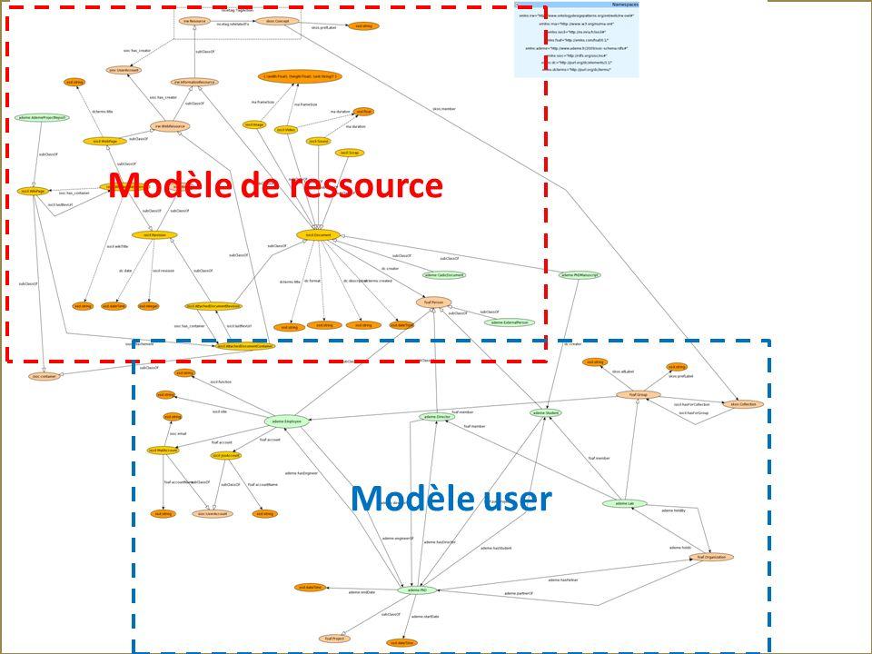 Modèle de ressource Modèle user