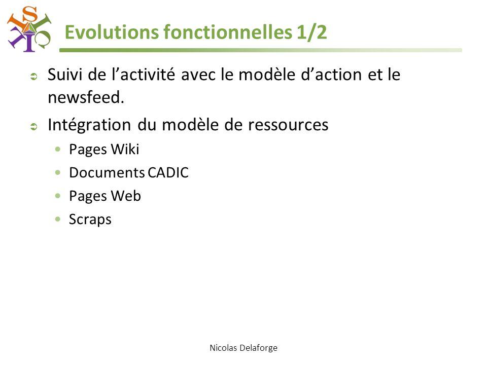 Evolutions fonctionnelles 1/2 Suivi de lactivité avec le modèle daction et le newsfeed. Intégration du modèle de ressources Pages Wiki Documents CADIC