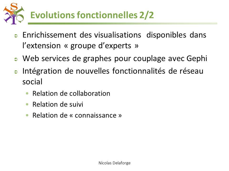 Evolutions fonctionnelles 2/2 Enrichissement des visualisations disponibles dans lextension « groupe dexperts » Web services de graphes pour couplage avec Gephi Intégration de nouvelles fonctionnalités de réseau social Relation de collaboration Relation de suivi Relation de « connaissance » Nicolas Delaforge