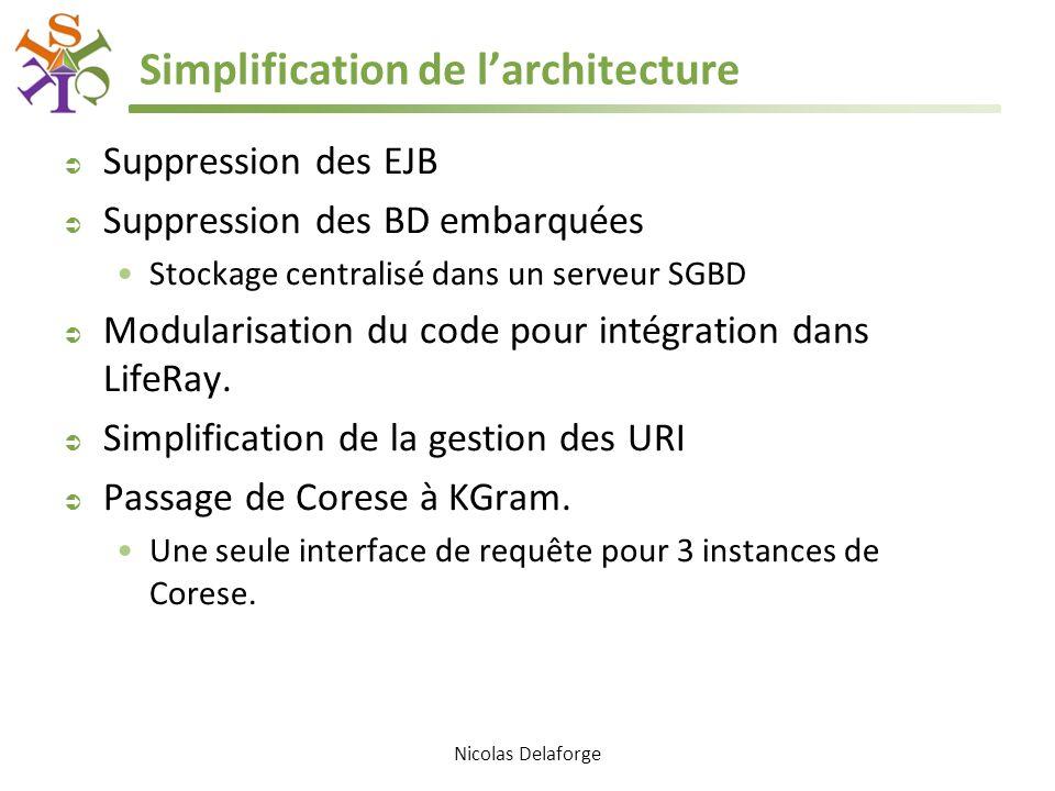 Simplification de larchitecture Suppression des EJB Suppression des BD embarquées Stockage centralisé dans un serveur SGBD Modularisation du code pour intégration dans LifeRay.