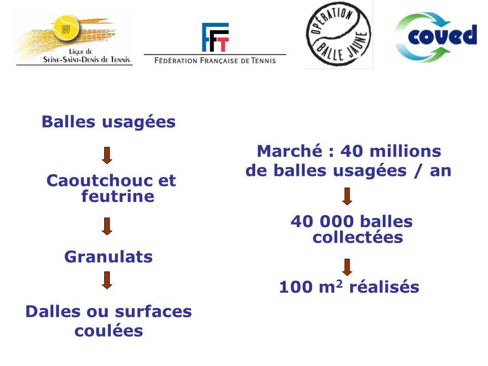 Caoutchouc et feutrine Granulats Dalles ou surfaces coulées Balles usagées 40 000 balles collectées 100 m 2 réalisés Marché : 40 millions de balles usagées / an