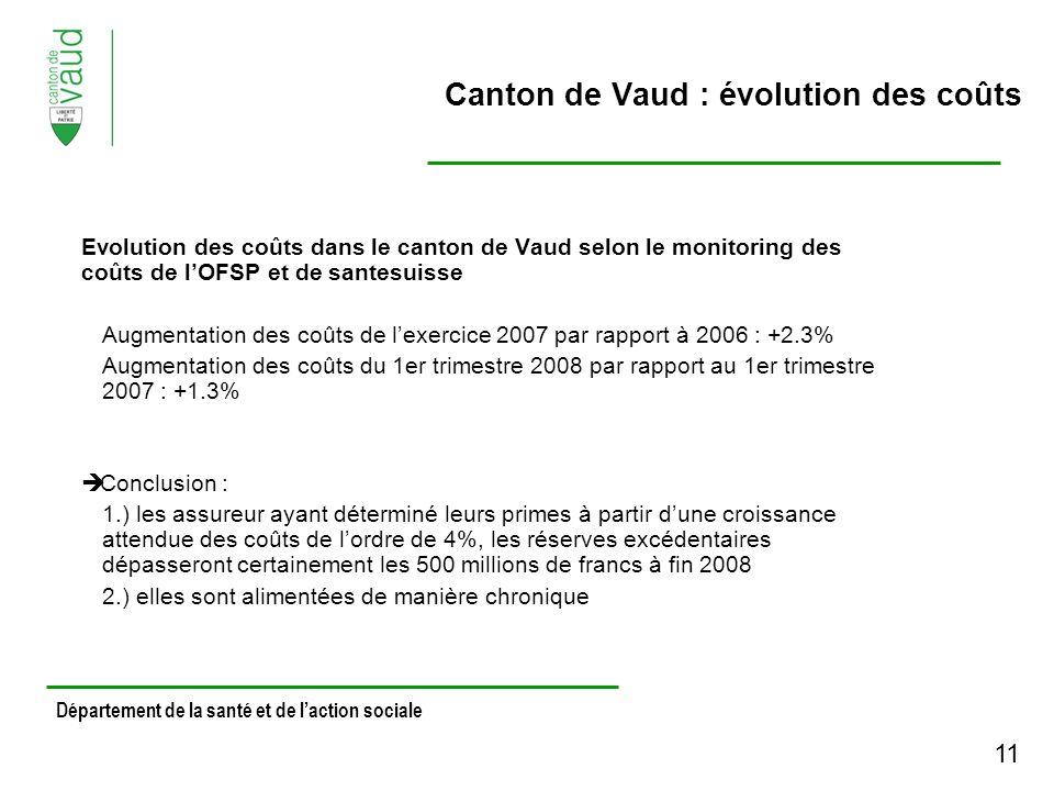 Evolution des coûts dans le canton de Vaud selon le monitoring des coûts de lOFSP et de santesuisse Augmentation des coûts de lexercice 2007 par rapport à 2006 : +2.3% Augmentation des coûts du 1er trimestre 2008 par rapport au 1er trimestre 2007 : +1.3% Conclusion : 1.) les assureur ayant déterminé leurs primes à partir dune croissance attendue des coûts de lordre de 4%, les réserves excédentaires dépasseront certainement les 500 millions de francs à fin 2008 2.) elles sont alimentées de manière chronique Département de la santé et de laction sociale Canton de Vaud : évolution des coûts 11