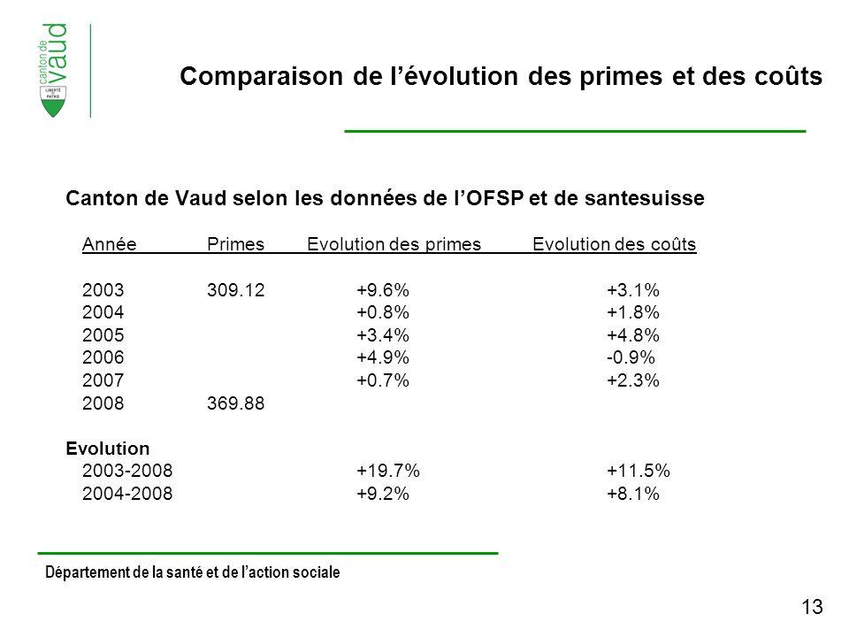 Canton de Vaud selon les données de lOFSP et de santesuisse AnnéePrimesEvolution des primesEvolution des coûts 2003309.12+9.6%+3.1% 2004+0.8%+1.8% 2005+3.4%+4.8% 2006+4.9%-0.9% 2007+0.7%+2.3% 2008369.88 Evolution 2003-2008+19.7%+11.5% 2004-2008+9.2%+8.1% Département de la santé et de laction sociale Comparaison de lévolution des primes et des coûts 13