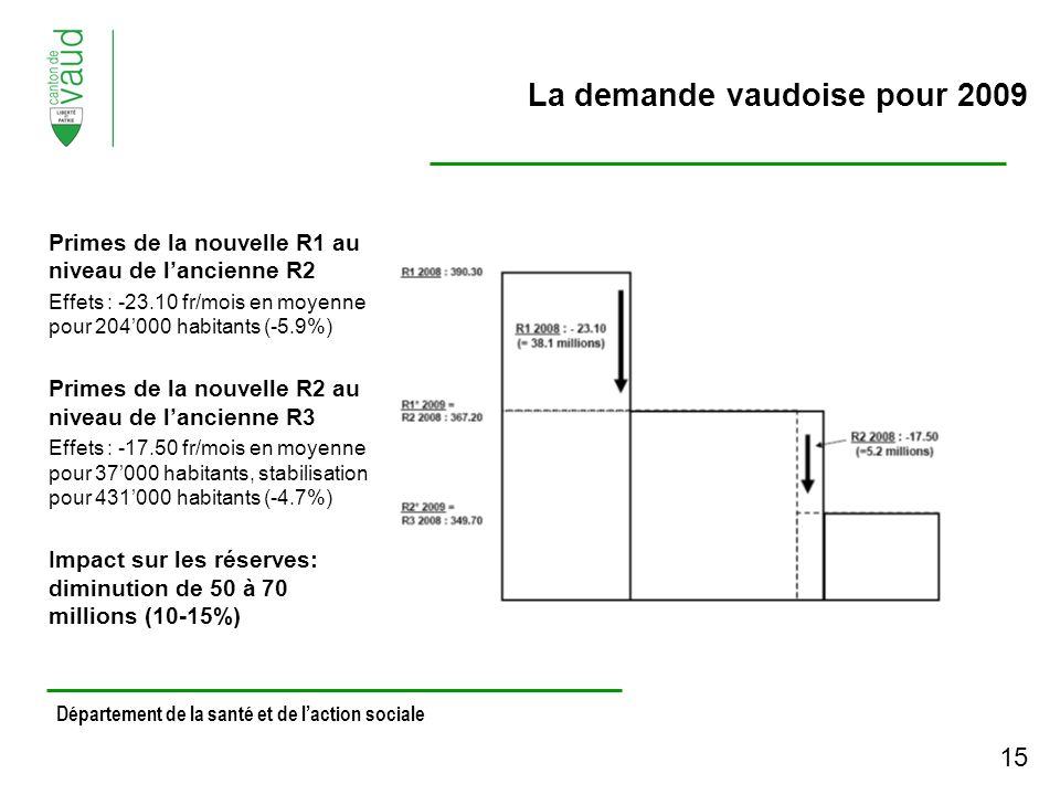 Département de la santé et de laction sociale La demande vaudoise pour 2009 Primes de la nouvelle R1 au niveau de lancienne R2 Effets : -23.10 fr/mois en moyenne pour 204000 habitants (-5.9%) Primes de la nouvelle R2 au niveau de lancienne R3 Effets : -17.50 fr/mois en moyenne pour 37000 habitants, stabilisation pour 431000 habitants (-4.7%) Impact sur les réserves: diminution de 50 à 70 millions (10-15%) 15