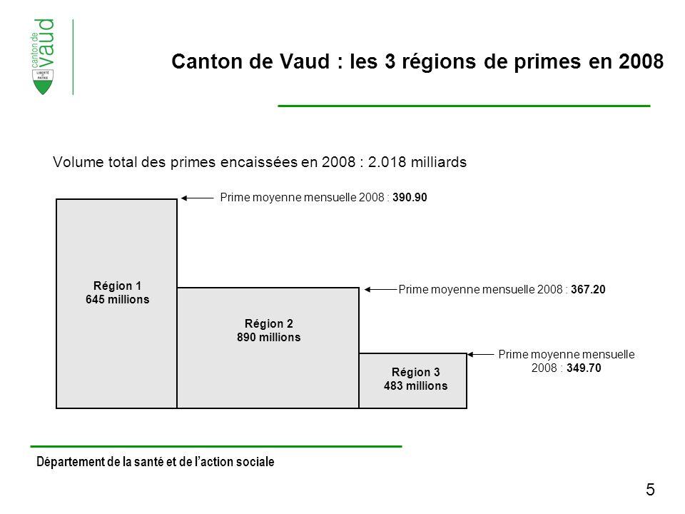 Volume total des primes encaissées en 2008 : 2.018 milliards Département de la santé et de laction sociale Région 1 645 millions Région 2 890 millions Région 3 483 millions Prime moyenne mensuelle 2008 : 390.90 Prime moyenne mensuelle 2008 : 367.20 Prime moyenne mensuelle 2008 : 349.70 Canton de Vaud : les 3 régions de primes en 2008 5