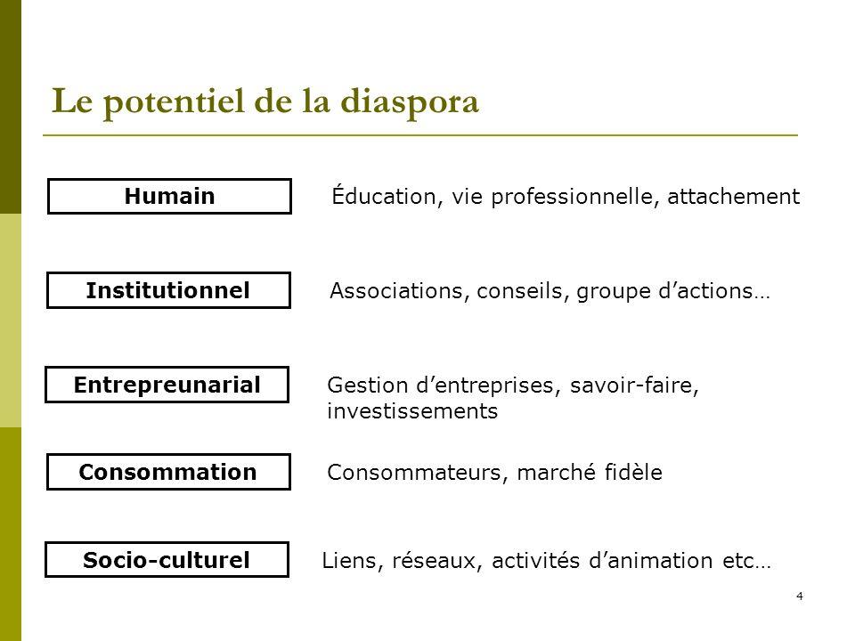 4 Le potentiel de la diaspora Humain Institutionnel Entrepreunarial Consommation Socio-culturel Éducation, vie professionnelle, attachement Associatio