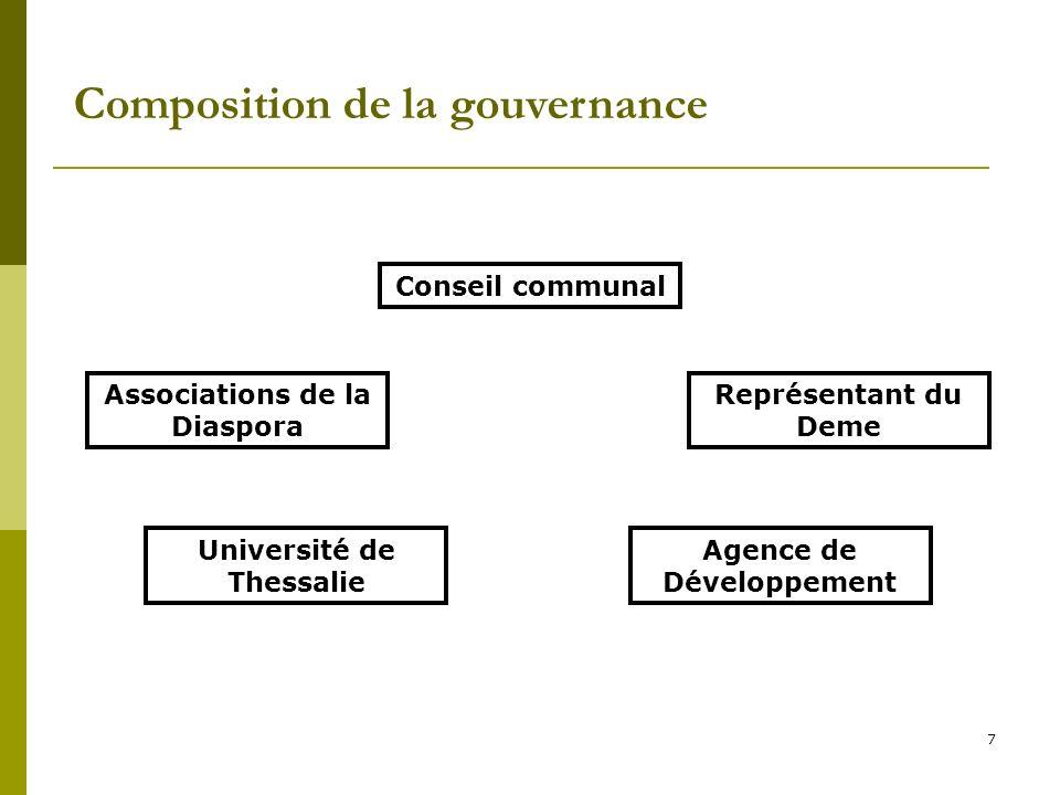 Composition de la gouvernance 7 Conseil communal Associations de la Diaspora Représentant du Deme Agence de Développement Université de Thessalie