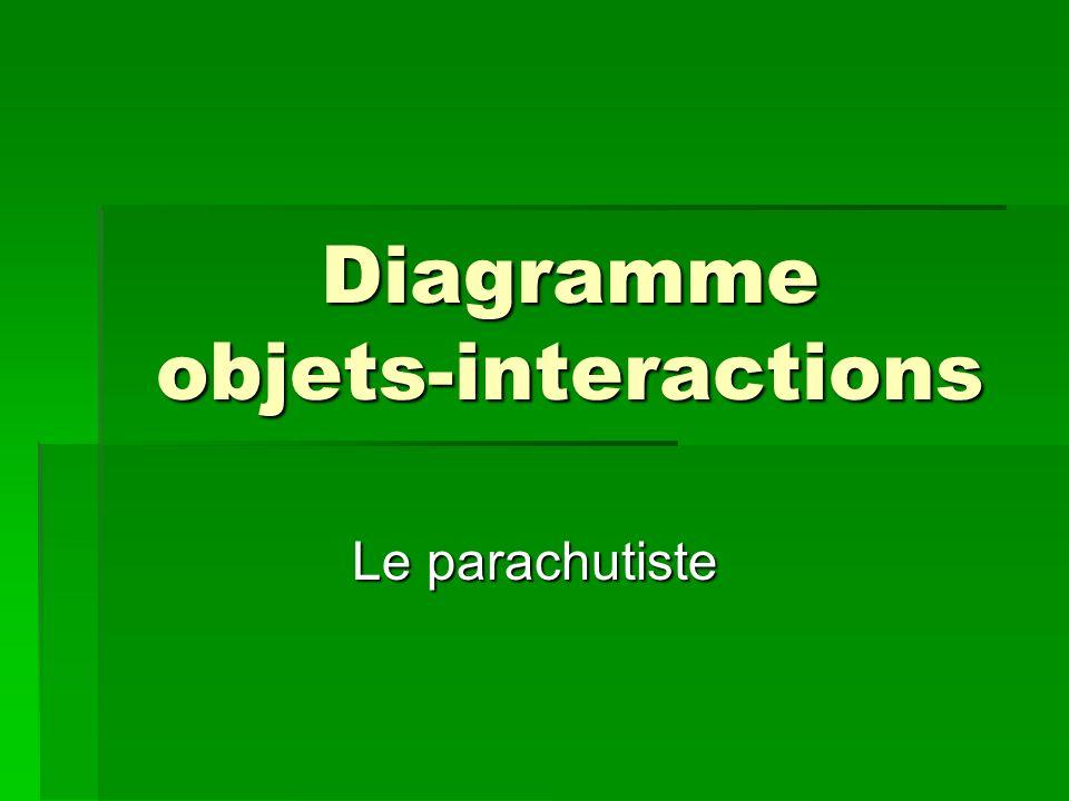 Diagramme objets-interactions Le parachutiste