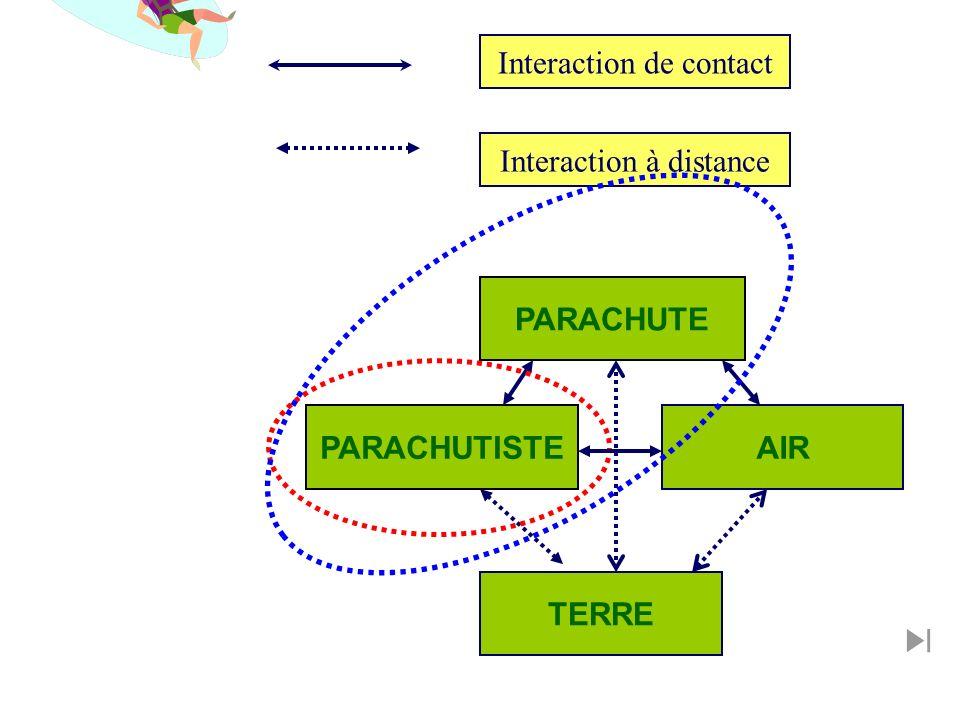 Interaction de contact Interaction à distance PARACHUTE AIRPARACHUTISTE TERRE