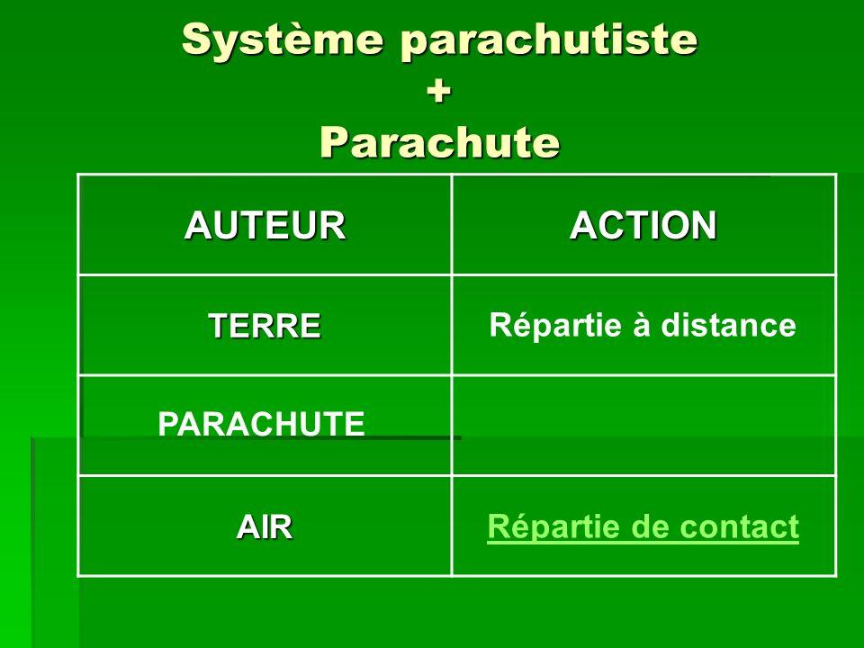 Système parachutiste + Parachute AUTEURACTION TERRE AIR Répartie à distance Répartie de contact PARACHUTE