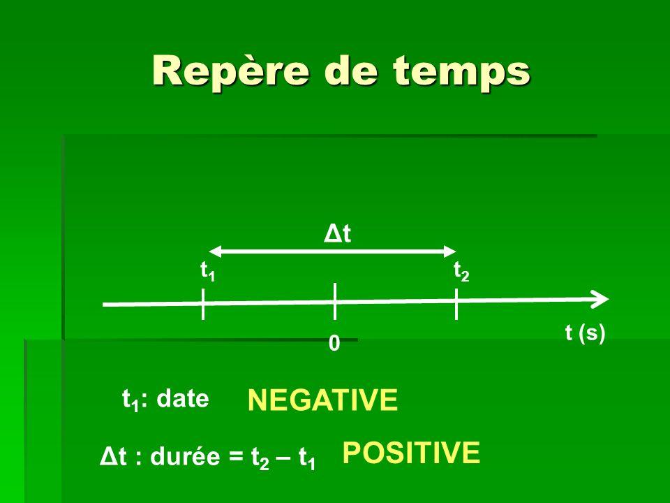 Repère de temps t (s) 0 t1t1 t 1 : date NEGATIVE t2t2 Δt Δt : durée = t 2 – t 1 POSITIVE