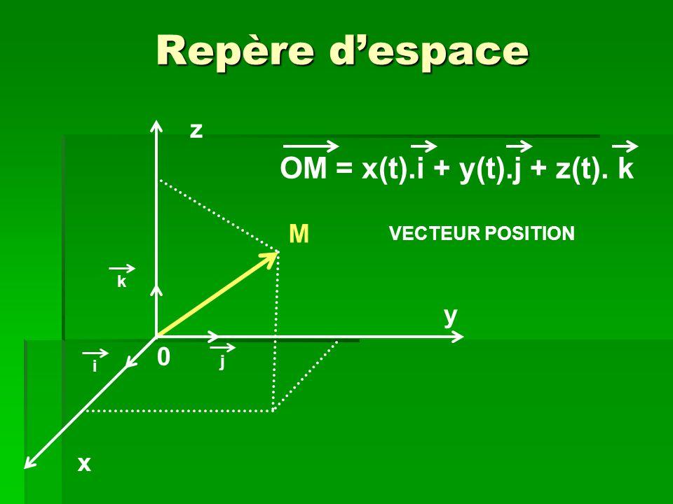 Repère despace j y z x i k M 0 OM = x(t).i + y(t).j + z(t). k VECTEUR POSITION