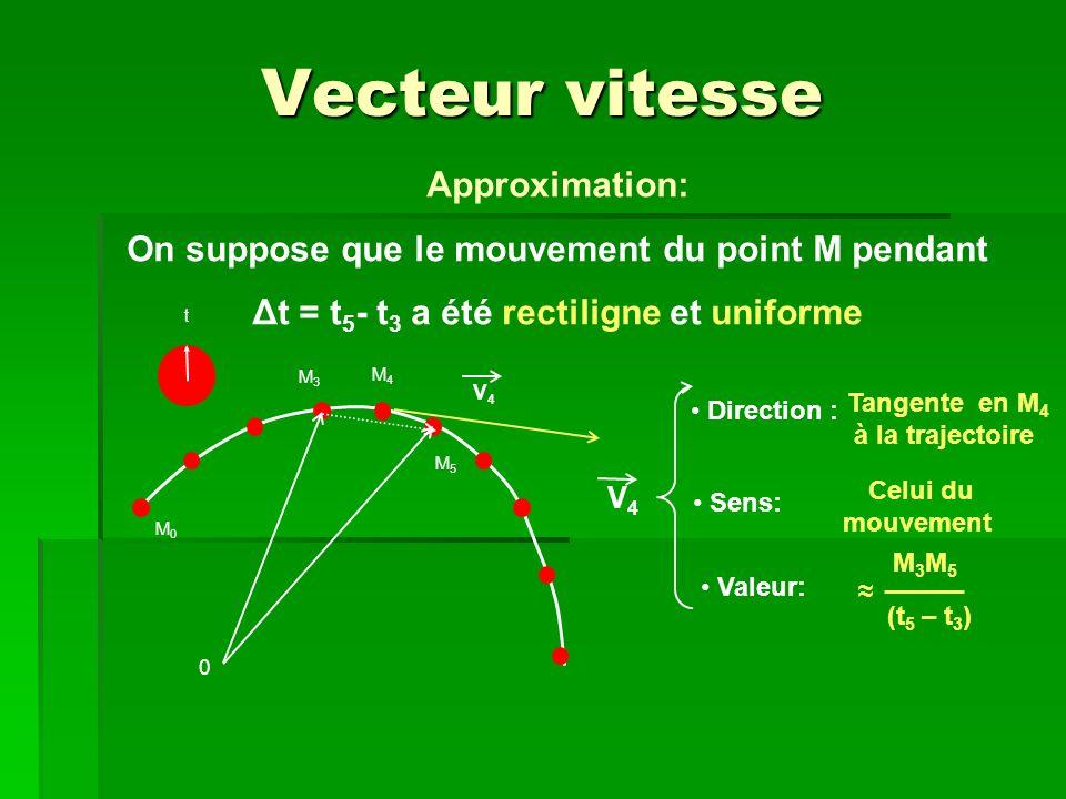 M 3 M 5 (t 5 – t 3 ) V4V4 OM 5 - OM 3 = = (t 5 – t 3 ) ΔOM (t 5 – t 3 ) ΔOM: variation du vecteur position pendant Δt ΔOM Δt Δt V4V4 En fait: V 4 Δt 0 = lim ΔOM Δt Δt dOM dt = = OM V M (t) = x(t).i + y(t).j + z(t).k Vecteur vitesse