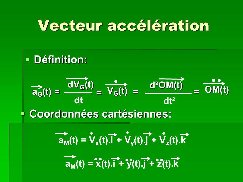 Vecteur accélération Définition: Définition: a G (t) = dV G (t) dt = V G (t) = d²OM(t) dt² = OM(t) Coordonnées cartésiennes: Coordonnées cartésiennes: a M (t) = V x (t).i + V y (t).j + V z (t).k a M (t) = x(t).i + y(t).j + z(t).k