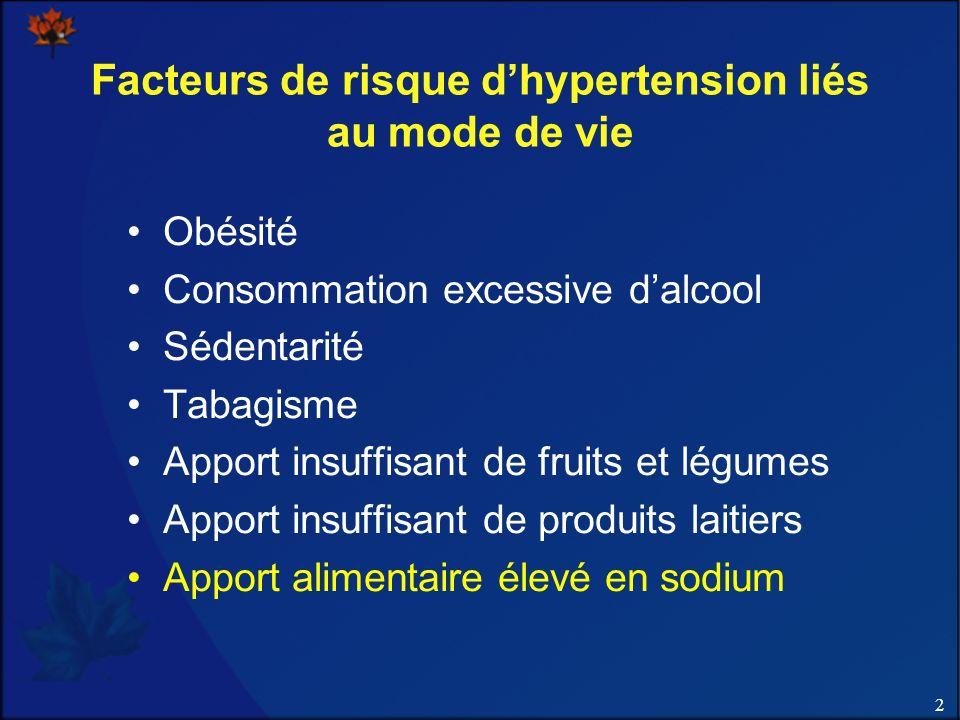2 Facteurs de risque dhypertension liés au mode de vie Obésité Consommation excessive dalcool Sédentarité Tabagisme Apport insuffisant de fruits et légumes Apport insuffisant de produits laitiers Apport alimentaire élevé en sodium