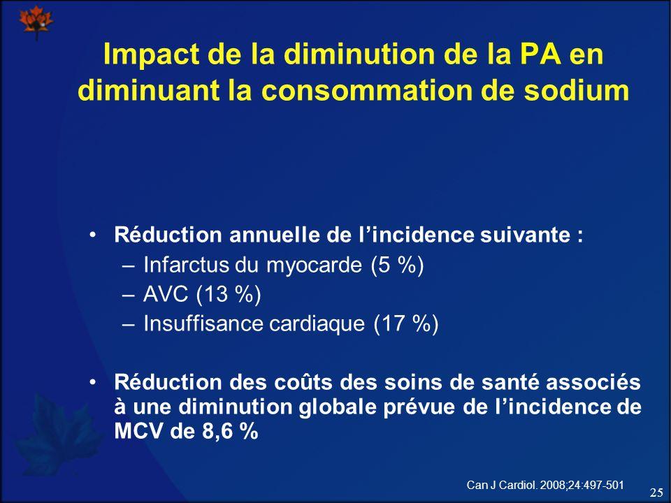 25 Impact de la diminution de la PA en diminuant la consommation de sodium Réduction annuelle de lincidence suivante : –Infarctus du myocarde (5 %) –AVC (13 %) –Insuffisance cardiaque (17 %) Réduction des coûts des soins de santé associés à une diminution globale prévue de lincidence de MCV de 8,6 % Can J Cardiol.
