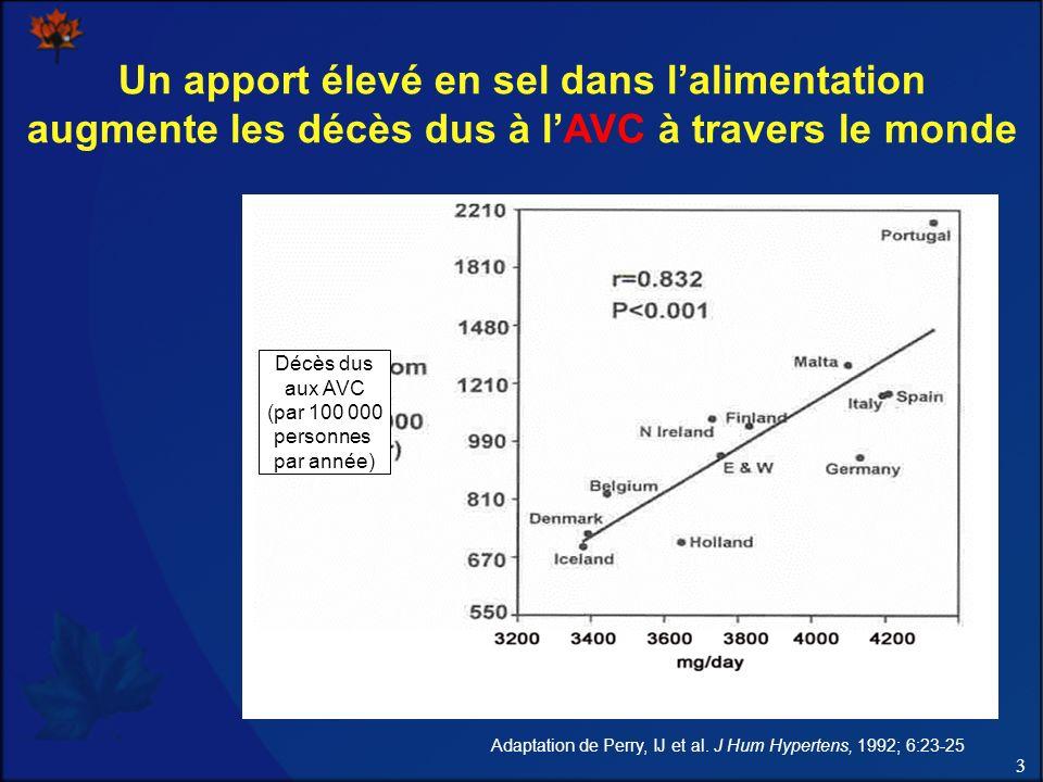 3 Un apport élevé en sel dans lalimentation augmente les décès dus à lAVC à travers le monde Adaptation de Perry, IJ et al.