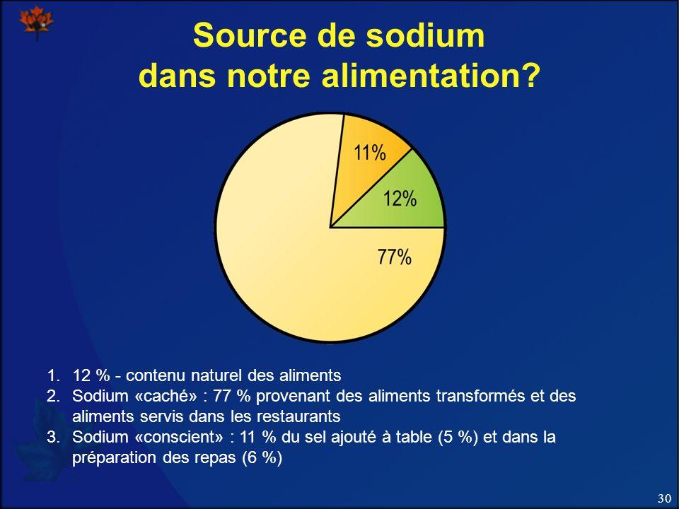 30 Source de sodium dans notre alimentation.