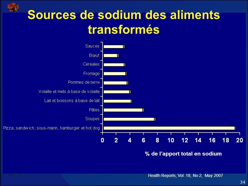 34 Sources de sodium des aliments transformés % de lapport total en sodium Health Reports, Vol.