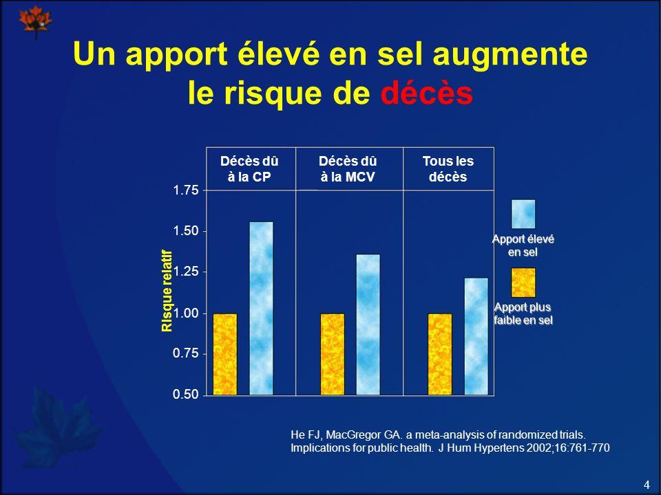 4 Un apport élevé en sel augmente le risque de décès Décès dû à la CP Décès dû à la MCV Tous les décès 1.75 1.50 1.25 1.00 0.75 0.50 Risque relatif Apport élevé en sel Apport plus faible en sel He FJ, MacGregor GA.