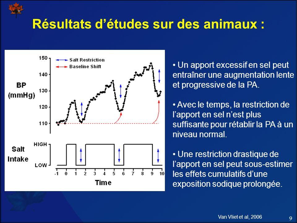 9 Résultats détudes sur des animaux : Van Vliet et al, 2006 Un apport excessif en sel peut entraîner une augmentation lente et progressive de la PA.