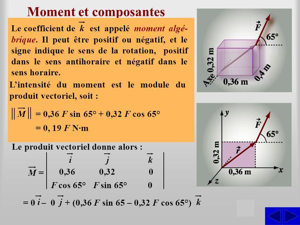 Moment et composantes S Considérons la situation ci-contre où une force est appliquée à un bloc dont les dimensions sont données. Cette force agit dan
