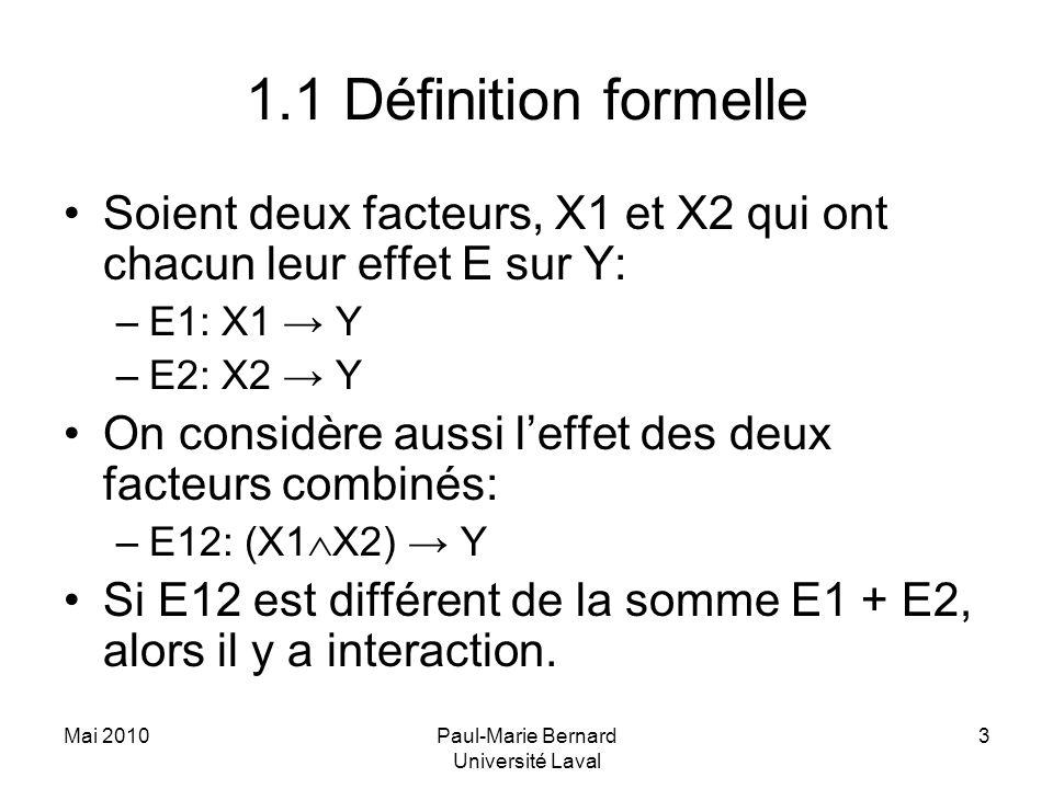 Mai 2010Paul-Marie Bernard Université Laval 3 1.1 Définition formelle Soient deux facteurs, X1 et X2 qui ont chacun leur effet E sur Y: –E1: X1 Y –E2: X2 Y On considère aussi leffet des deux facteurs combinés: –E12: (X1 X2) Y Si E12 est différent de la somme E1 + E2, alors il y a interaction.