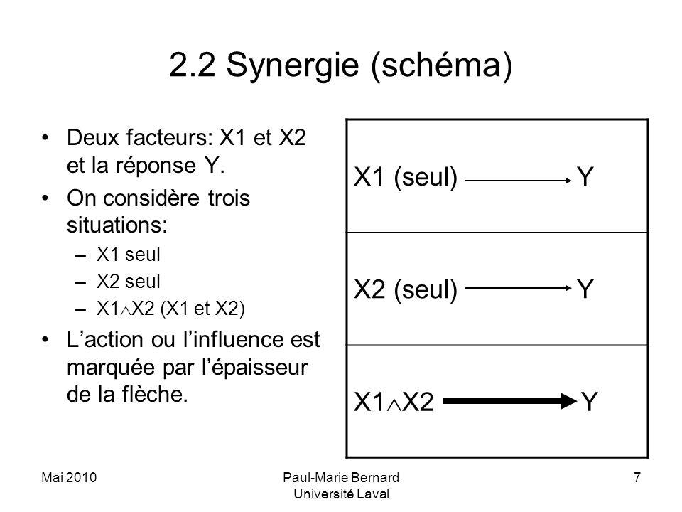 Mai 2010Paul-Marie Bernard Université Laval 7 2.2 Synergie (schéma) Deux facteurs: X1 et X2 et la réponse Y.