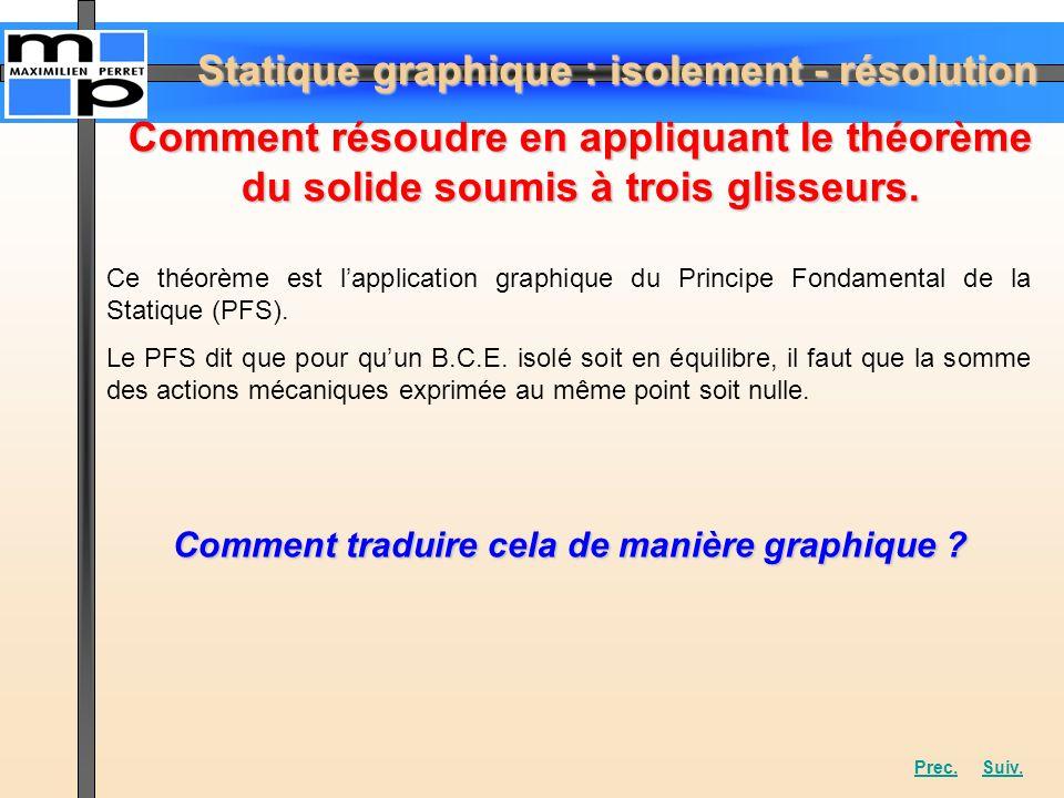 Statique graphique : isolement - résolution Comment résoudre en appliquant le théorème du solide soumis à trois glisseurs. Ce théorème est lapplicatio