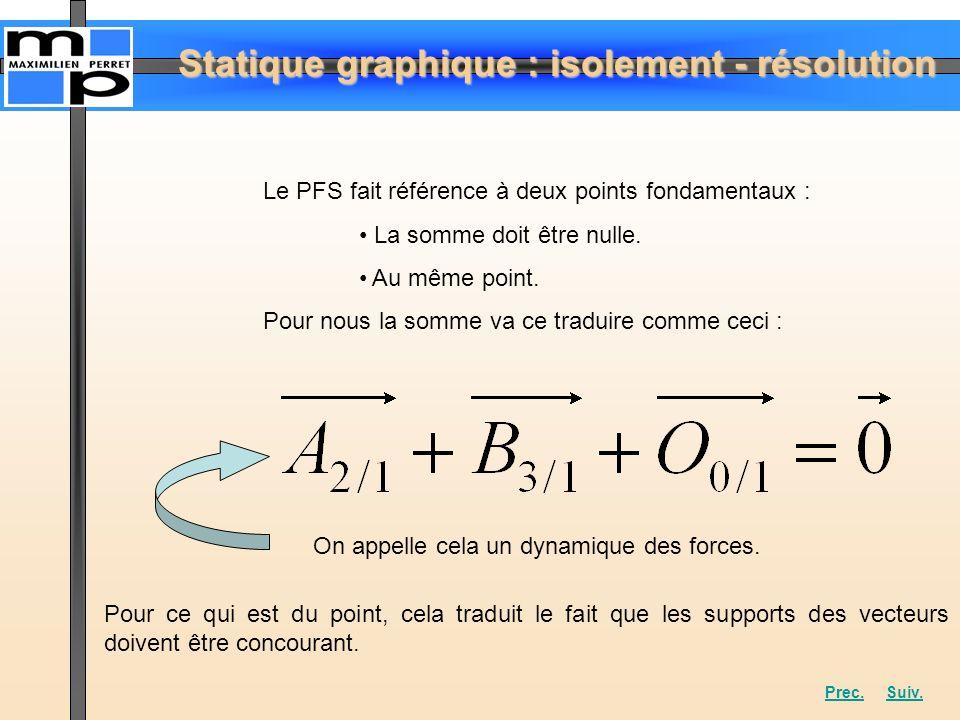 Statique graphique : isolement - résolution Le PFS fait référence à deux points fondamentaux : La somme doit être nulle. Au même point. Pour nous la s