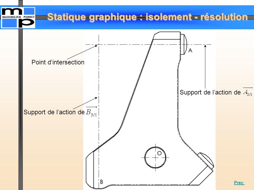 Statique graphique : isolement - résolution Support de laction de Point dintersection Prec.