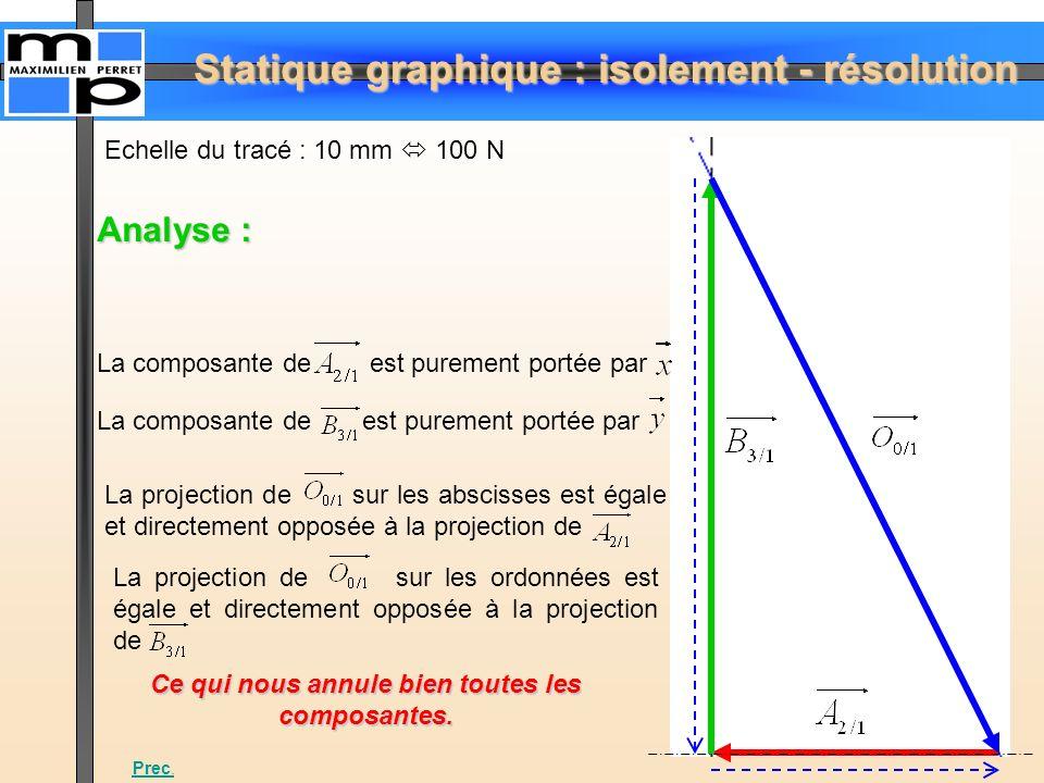 Statique graphique : isolement - résolution Echelle du tracé : 10 mm 100 N La composante de est purement portée par Analyse : La projection de sur les