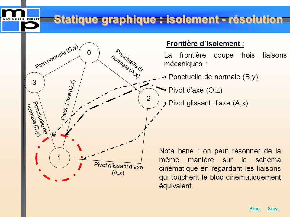 Statique graphique : isolement - résolution 0 3 1 2 Plan normale (C,y) Ponctuelle de normale (B,y) Pivot daxe (O,z) Ponctuelle de normale (A,x) Pivot