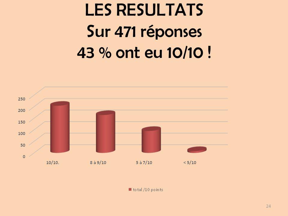 LES RESULTATS Sur 471 réponses 43 % ont eu 10/10 ! 24